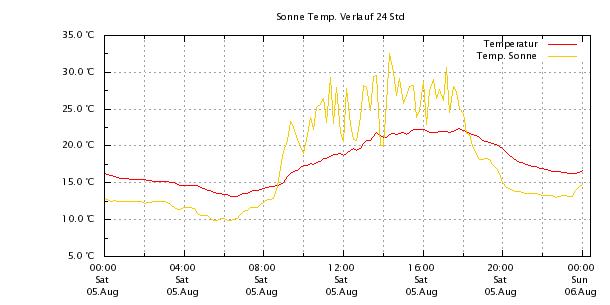 Sonne Temperaturverlauf 24 Stunden