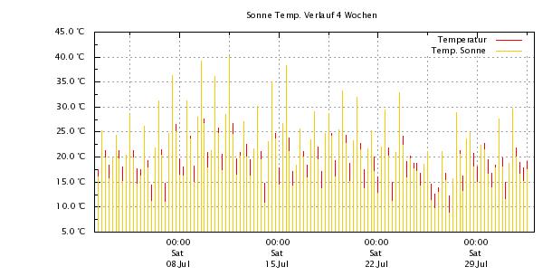 Sonne Temperaturverlauf 4 Wochen